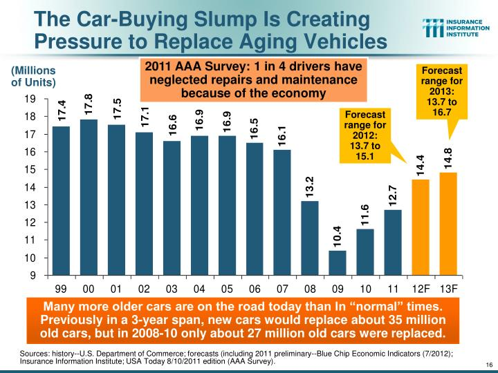 The Car-Buying Slump Is Creating Pressure to Replace Aging Vehicles