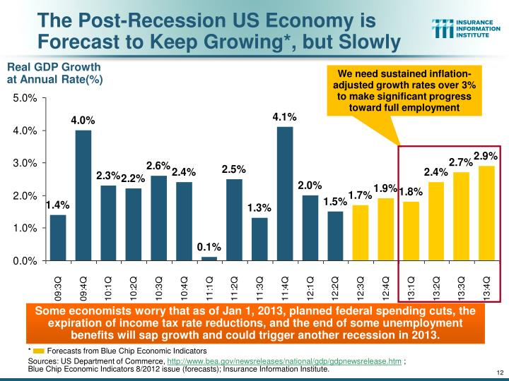 The Post-Recession US Economy is Forecast to Keep Growing*, but Slowly