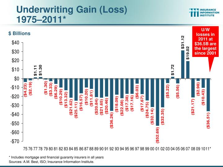 Underwriting Gain (Loss)