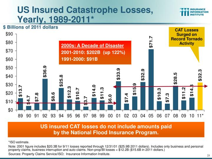 US Insured Catastrophe Losses, Yearly, 1989-2011*