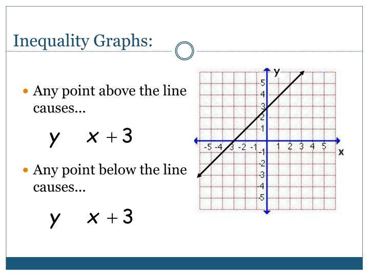 Inequality Graphs: