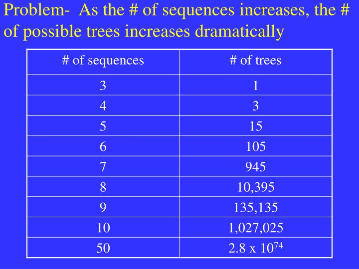 Problem-  As the # of sequences increases, the # of possible trees increases dramatically