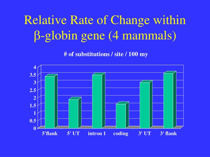 Relative Rate of Change within