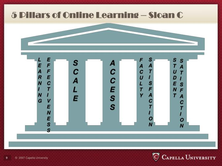 5 Pillars of Online Learning – Sloan C