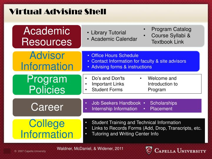 Virtual Advising Shell