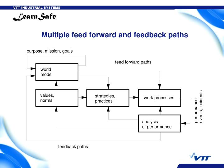 Multiple feed forward and feedback paths