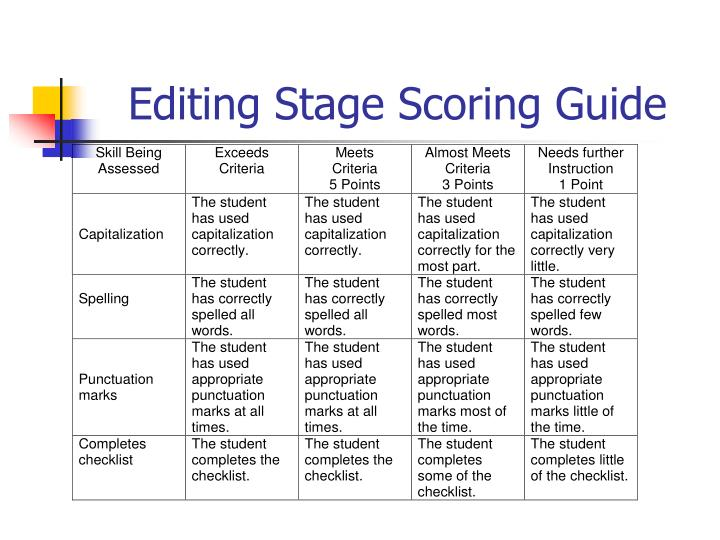 Editing Stage Scoring Guide