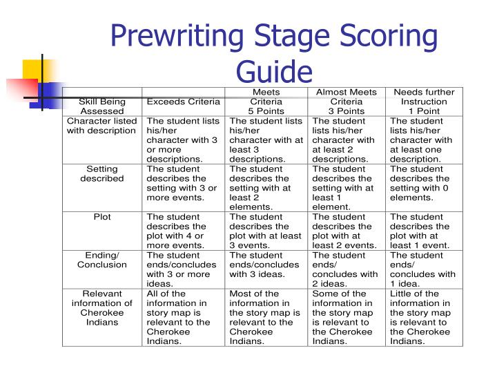Prewriting Stage Scoring Guide