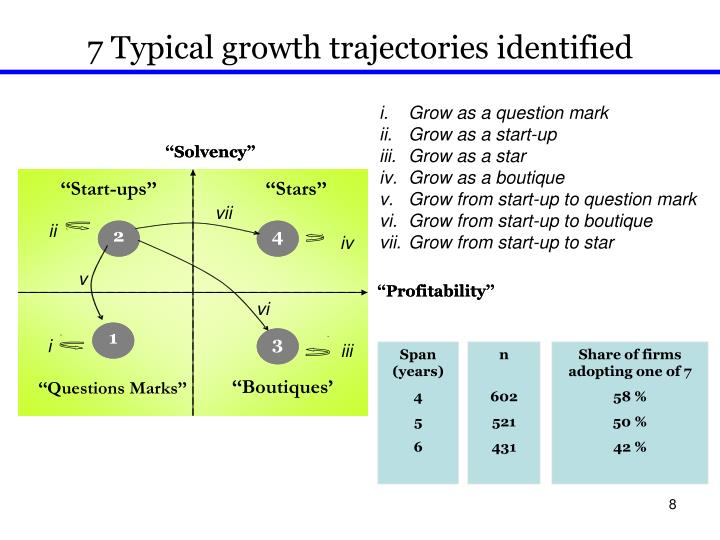 7 Typical growth trajectories identified