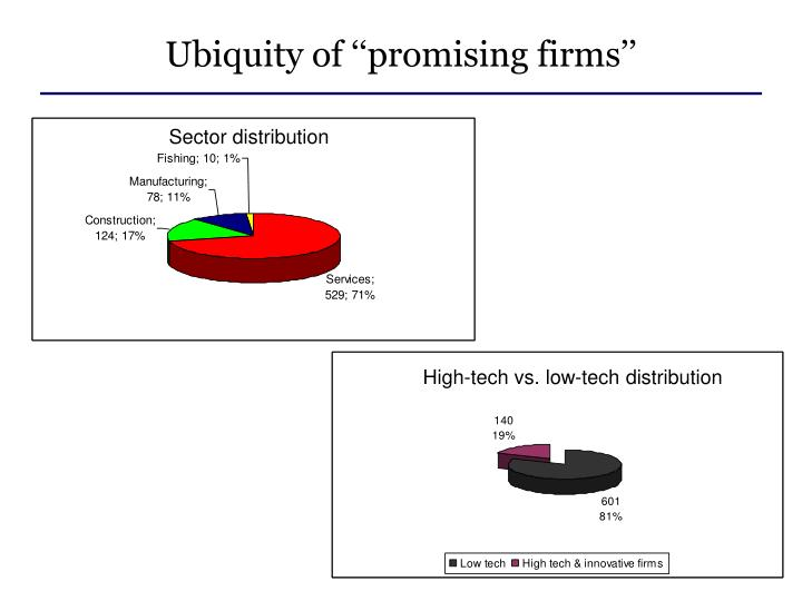 Ubiquity of ''promising firms''