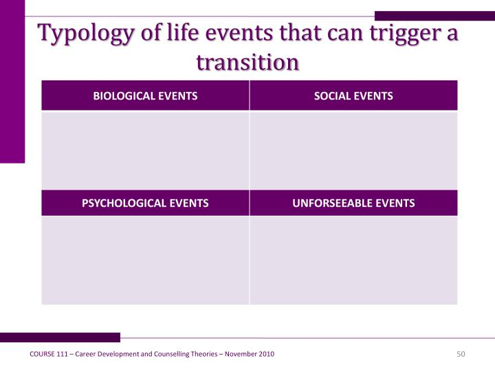 Typology of life events that can trigger a transition