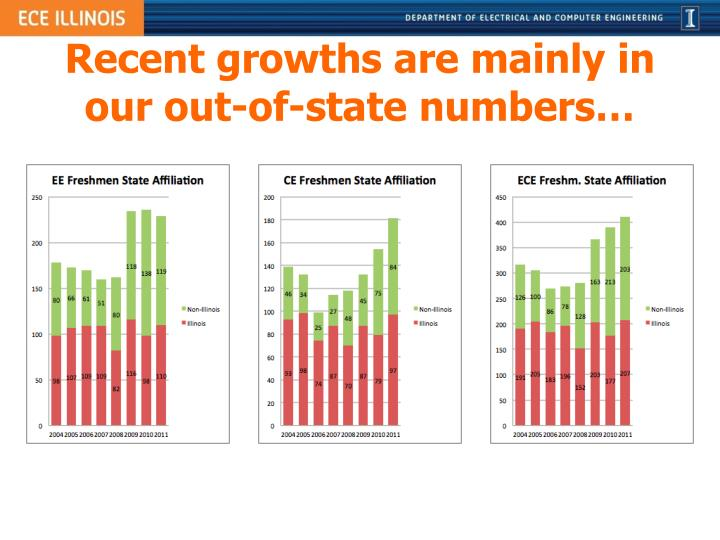 Recent growths are mainly in our out-of-state numbers…