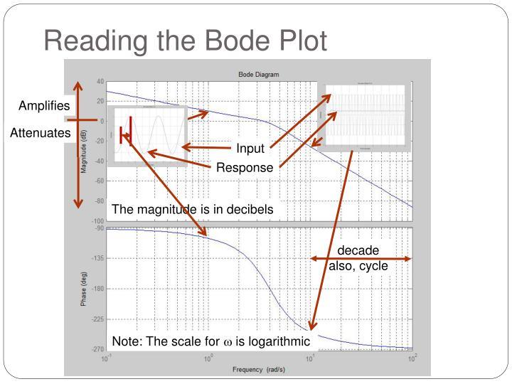 Reading the Bode Plot