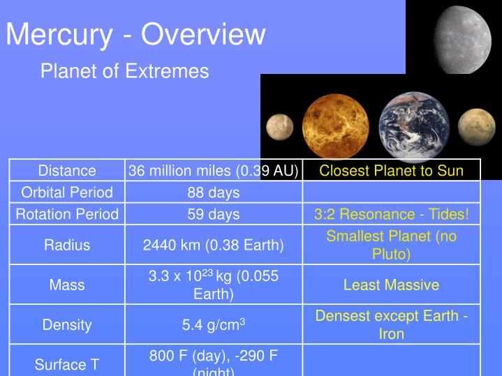 Mercury - Overview