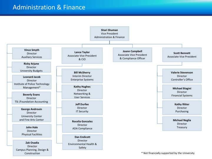 Administration finance