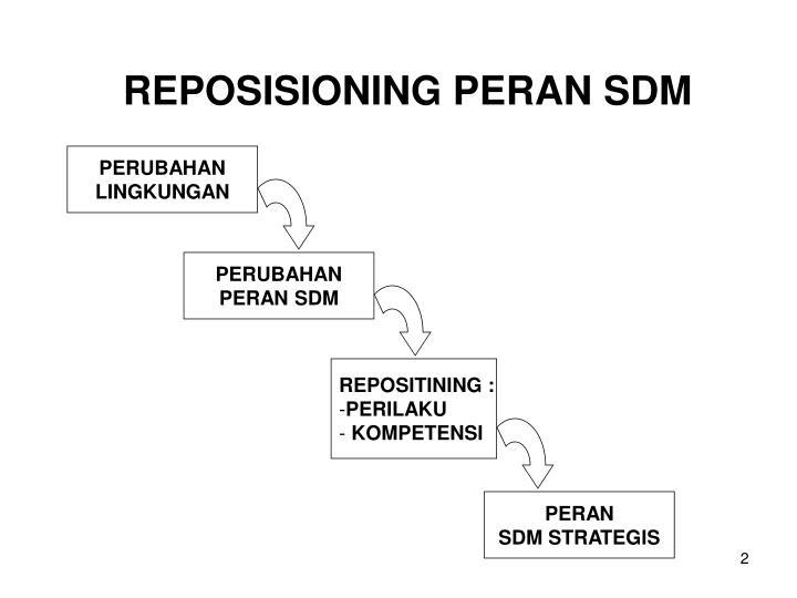 REPOSISIONING PERAN SDM