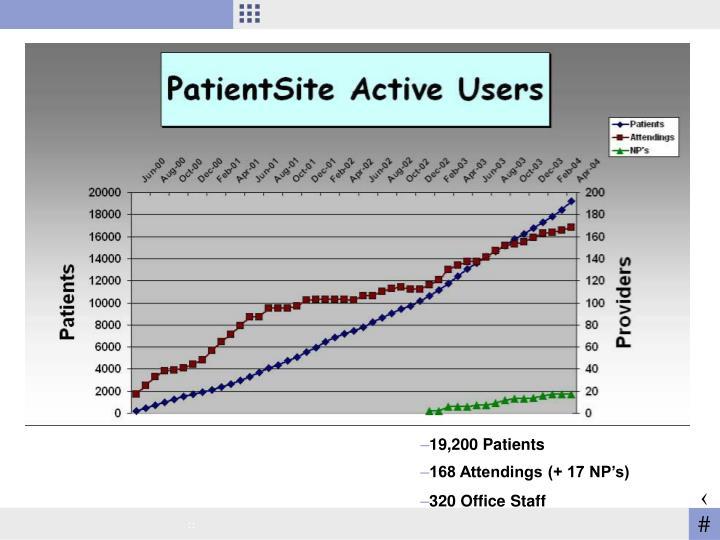 19,200 Patients