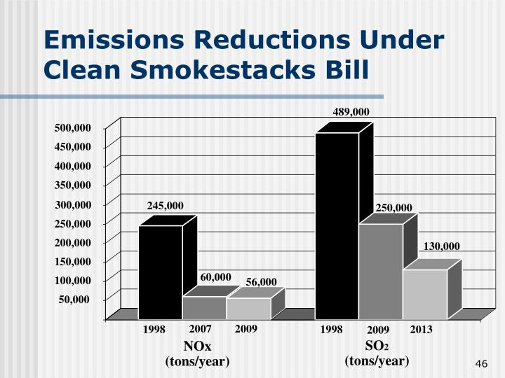 Emissions Reductions Under Clean Smokestacks Bill