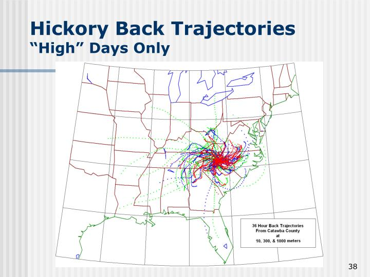 Hickory Back Trajectories