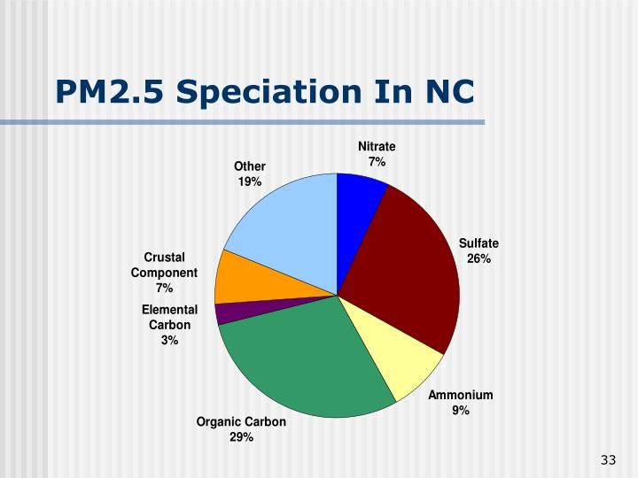 PM2.5 Speciation In NC