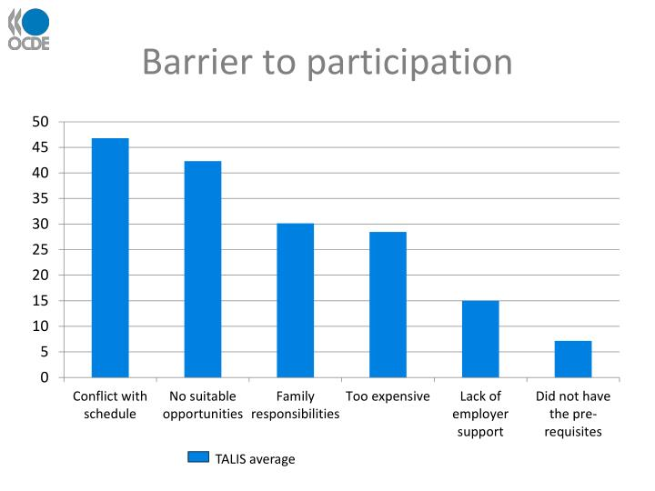 Barrier to participation