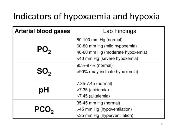 Indicators of hypoxaemia and hypoxia