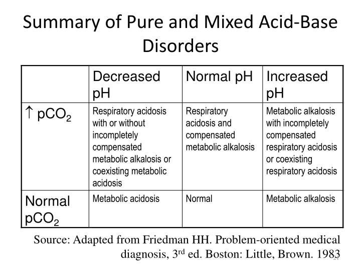 Summary of Pure and Mixed Acid-Base Disorders