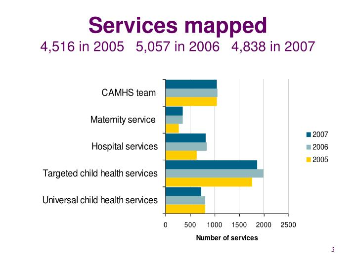 Services mapped