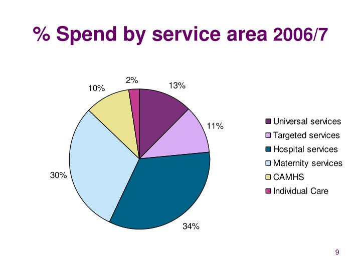 % Spend by service area