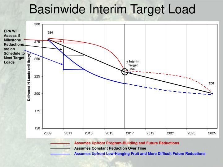 Basinwide Interim Target Load