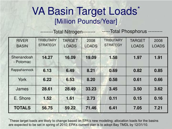 VA Basin Target Loads