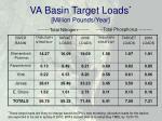 va basin target loads million pounds year