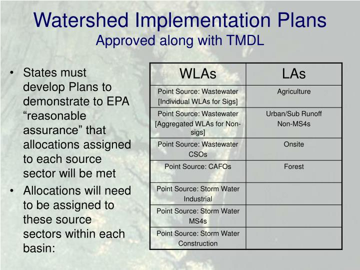 Watershed Implementation Plans