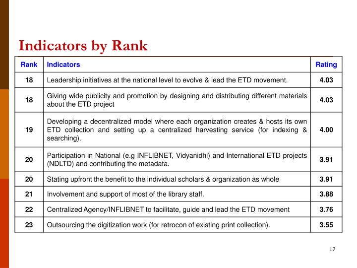 Indicators by Rank