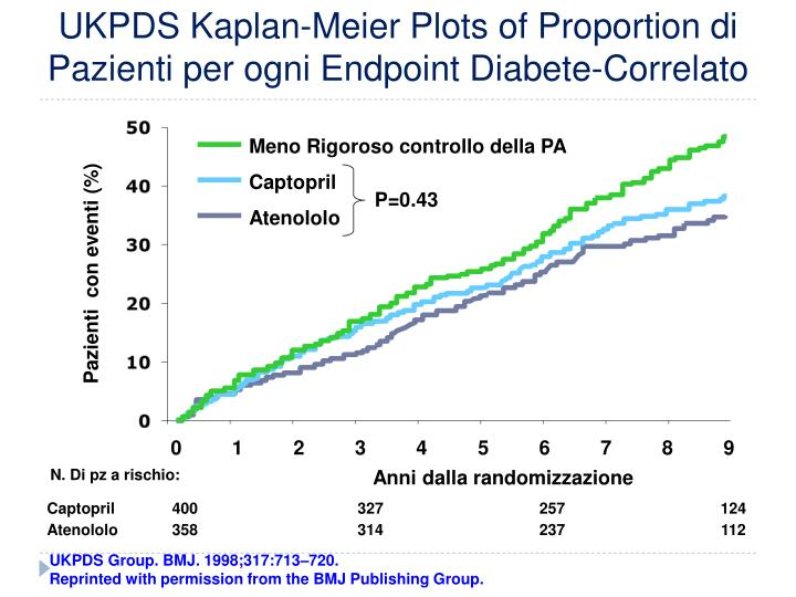 UKPDS Kaplan-Meier Plots of Proportion