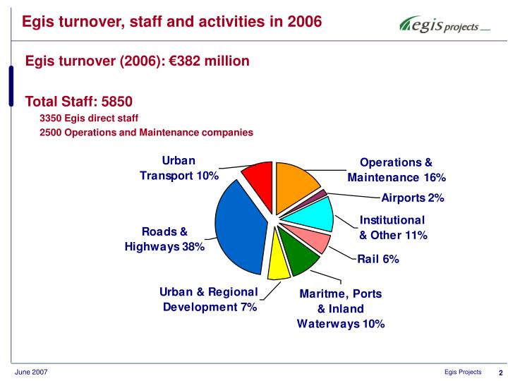 Egis turnover, staff and activities in 2006