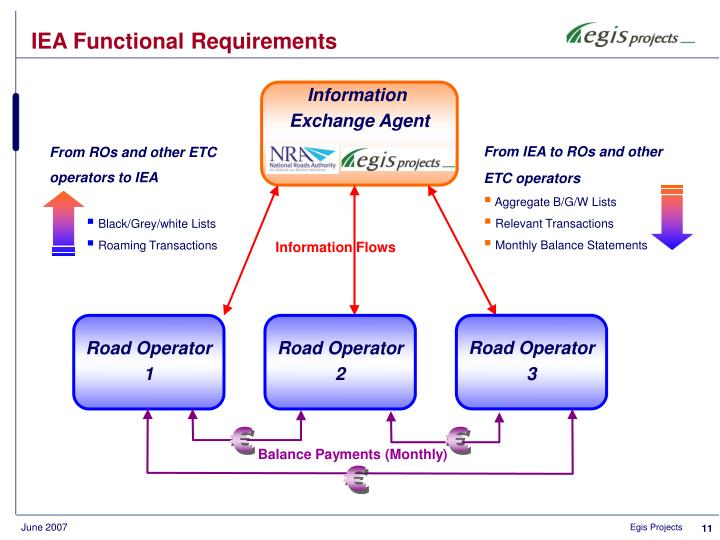 IEA Functional Requirements