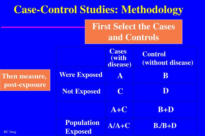 case control study epidemiology ppt 189 a case–control study involves the identification of individuals with ('cases') and without ('controls') a particular disease or condition.