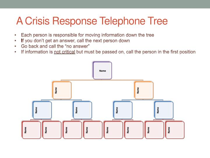 A Crisis Response Telephone Tree