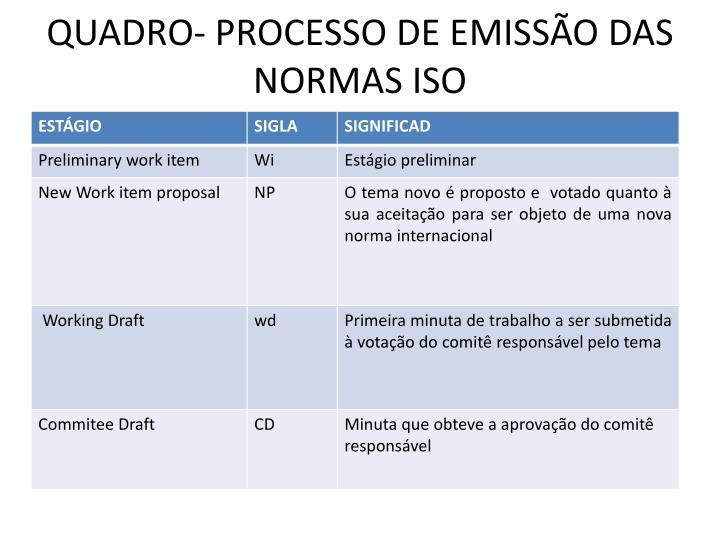 QUADRO- PROCESSO DE EMISSO DAS NORMAS ISO