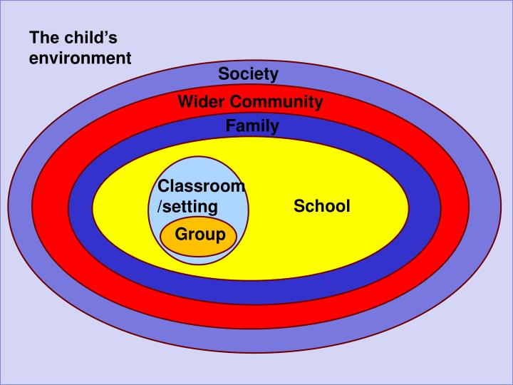 The child's environment
