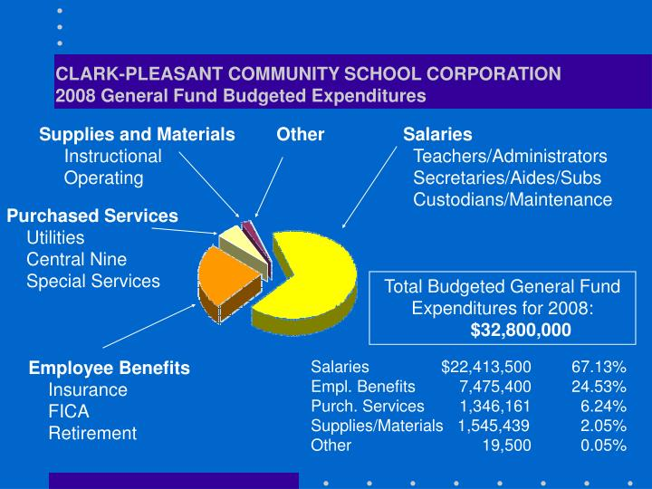 CLARK-PLEASANT COMMUNITY SCHOOL CORPORATION