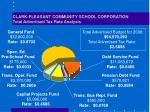 clark pleasant community school corporation total advertised tax rate analysis