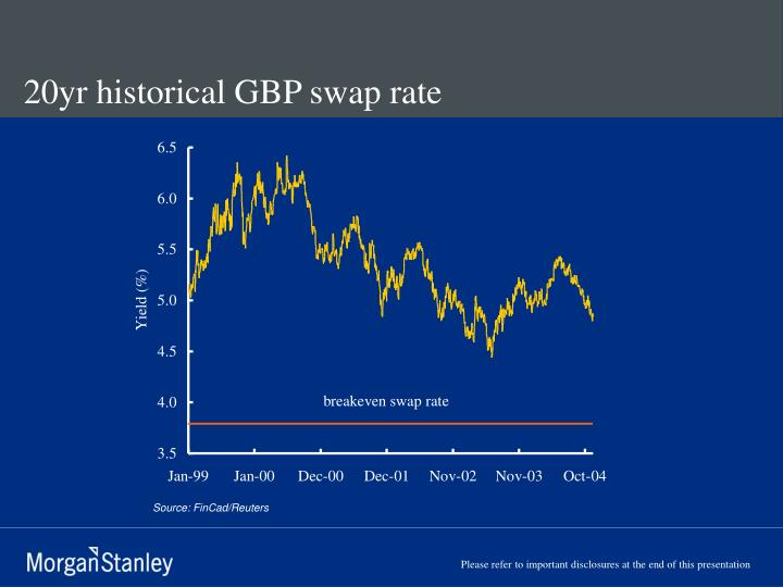 20yr historical GBP swap rate