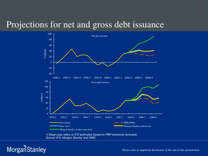 Projections for net and gross debt issuance