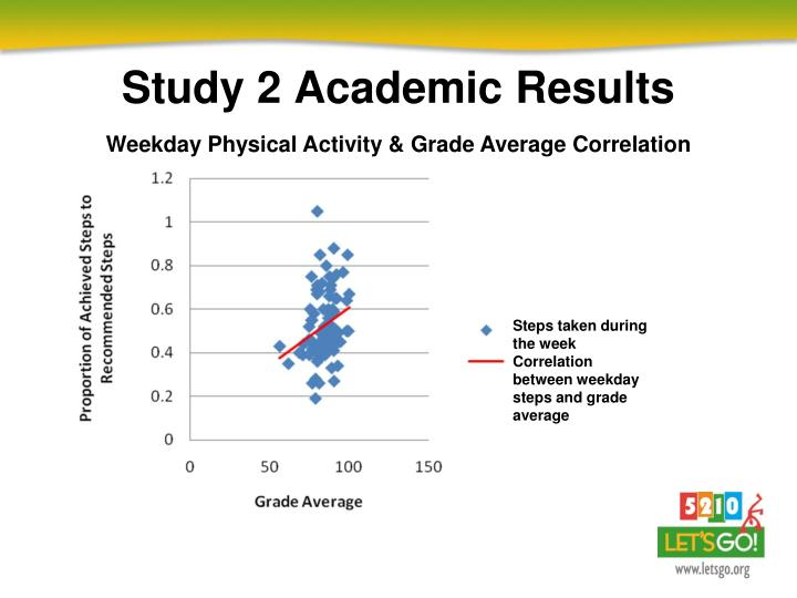 relationship between physical activity and academic performance