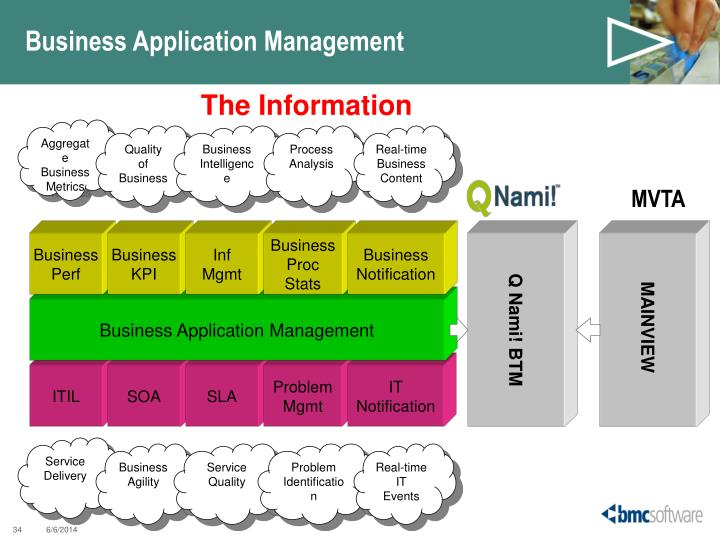Business Application Management