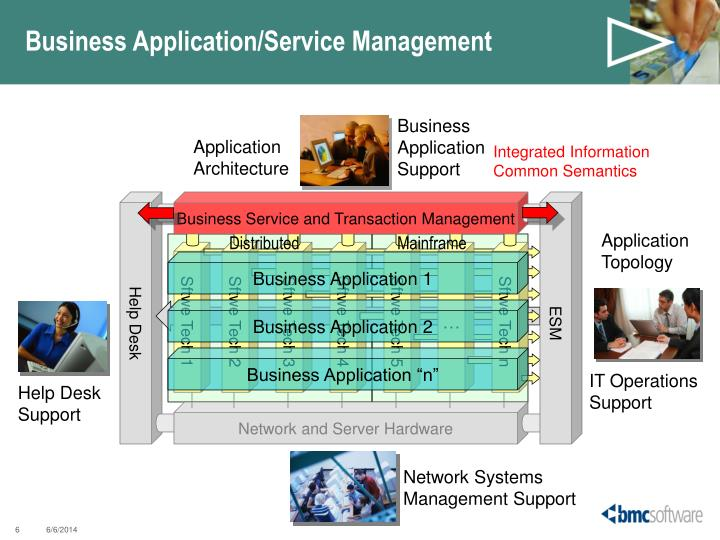 Business Application/Service Management