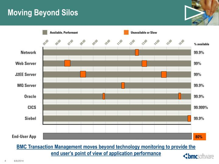 Moving Beyond Silos