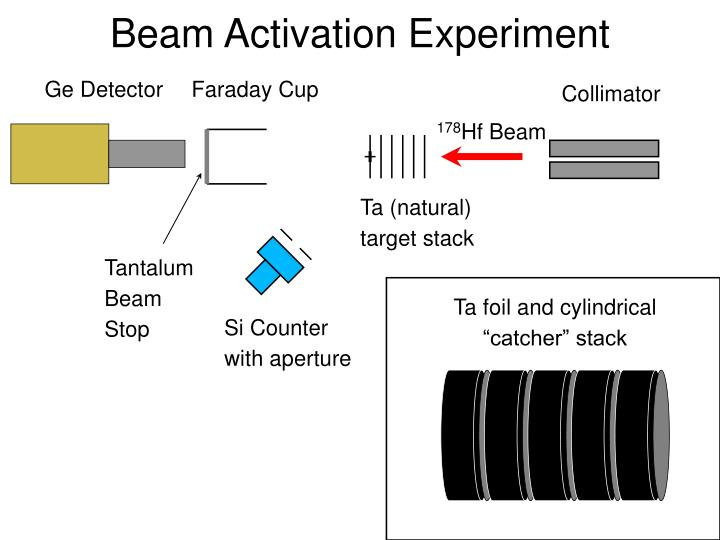 Beam Activation Experiment